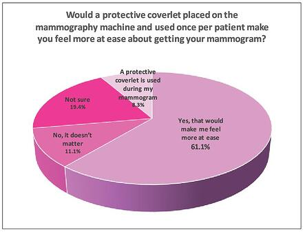 protective_coverlet_pie_chart_1
