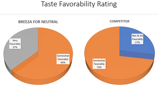 taste flavorability rating chart