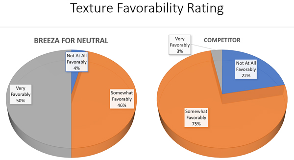 texture flavorability rating