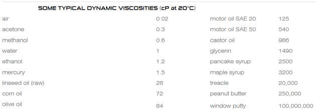 viscocity table
